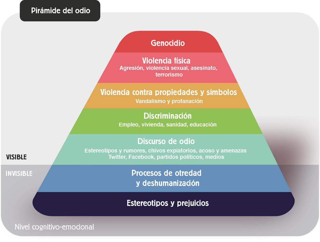 Piramide_odio_CAST