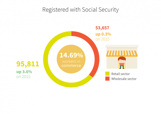 People registered with Social Security