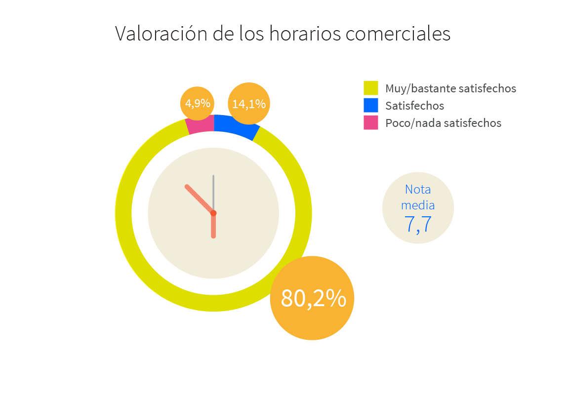 Valoración de los horarios comerciales
