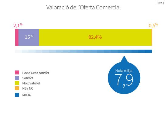 Els ciutadans valoren l'oferta comercial de Barcelona amb una nota mitjana de 7,9 sobre 10
