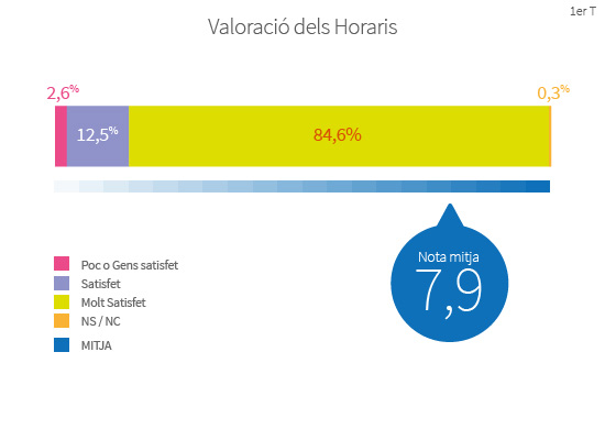 Els barcelonins valoren els horaris comercials amb una nota mitjana de 7,9 sobre 10