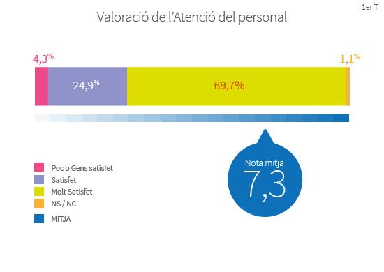 Els barcelonins valoren l'atenció personal per part dels comerciants amb un 7,3 de mitjana sobre 10