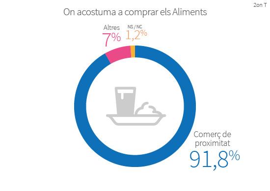 El 91,8% dels barcelonins entrevistats acostumen a comprar els aliments en comerços de proximitat