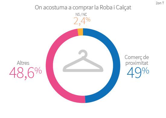 El 49% dels barcelonins acostuma a comprar la roba i el calçat en comerç de proximitat