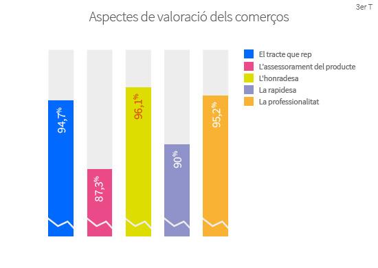 A l'hora l'avaluar un establiment, els compradors diuen valorar molt o bastant: l'honradesa (96,1%), la professionalitat (95,2%) i el tracte rebut (94,7%), la rapidesa (90,0%) i l'assessorament del producte (87,3%).