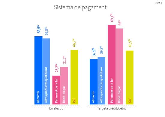 El 58,5% dels entrevistats prefereixen pagar en efectiu quan van a comprar els aliments, mentre que un 37,9% es decanta més per la targeta de crèdit o dèbit.