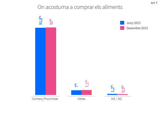 El 92% dels barcelonins concentra les compres en el comerç de proximitat