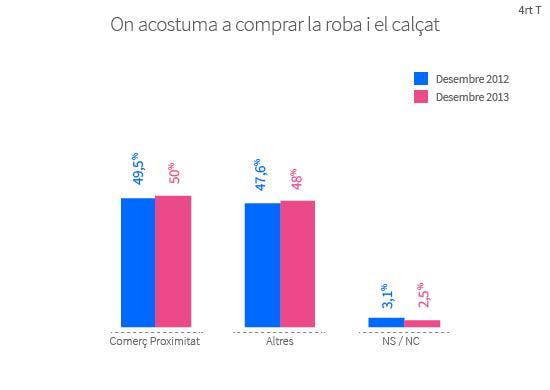 Prop de la meitat dels barcelonins, el 48,4%, compra habitualment la roba i el calçat a botigues de barri o especialitzades