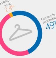 Informació trimestral 2013. Enquesta d'opinió sobre el comerç a Barcelona. Òmnibus municipal