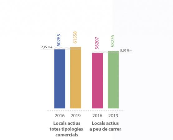 Comparativa 2016-2019