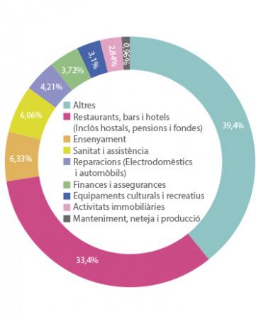Distribució dels serveis
