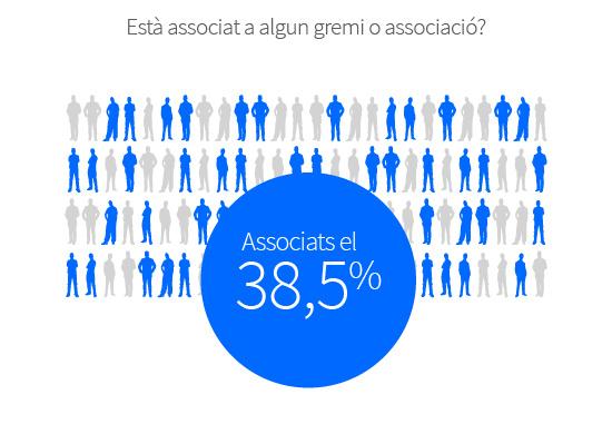 El 38,5% dels comerços està associat.