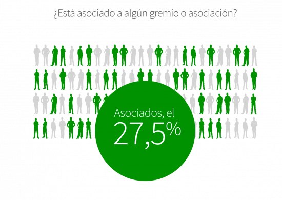 El 27,5% de los establecimientos del sector restauración están asociados