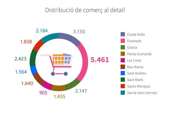 Distribució de Comerç al detall