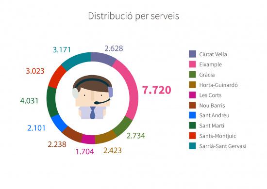 Distribució per serveis