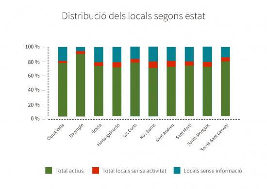 Distribució dels establiments segons estat