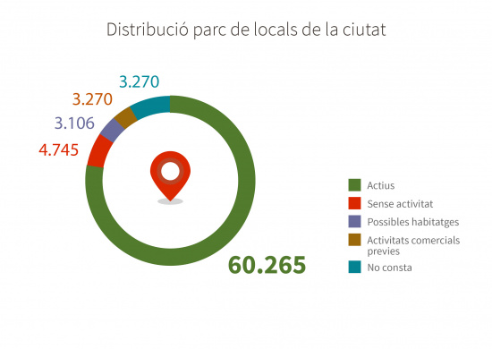 Distribució sectors d'activitat