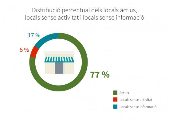 Distribució percentual d'actius, buits i sense informació