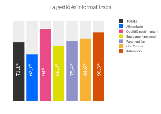 El 71,1% dels comerços té la gestió informatitzada.