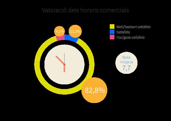 Valoració dels horaris comercials