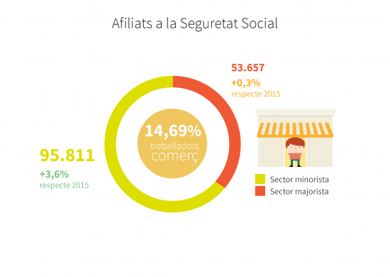Afiliats a la Seguretat Social