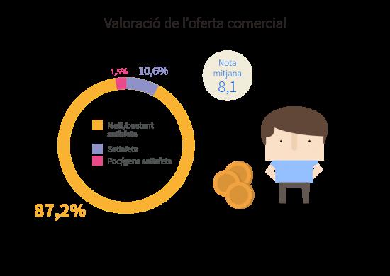 Valoració de l'oferta comercial