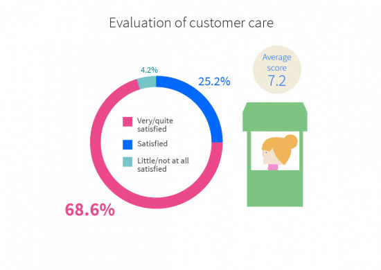 Evaluation of customer care