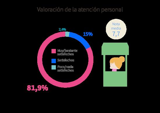 Valoración de la atención personal