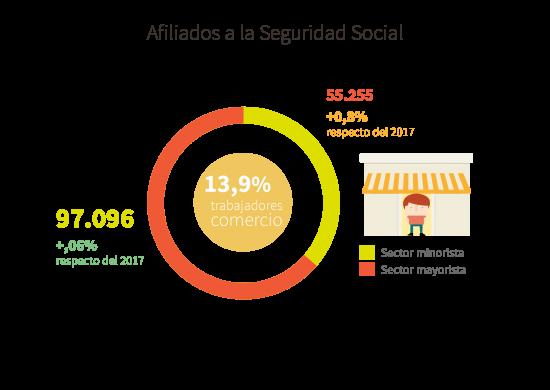 Afiliados a la Seguridad Social