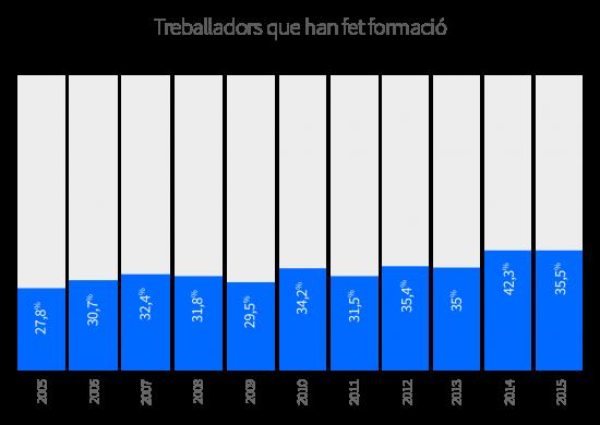 El 35,5% dels comerços afirmen que el seu personal ha fet algun curs formatiu els dos darrers anys