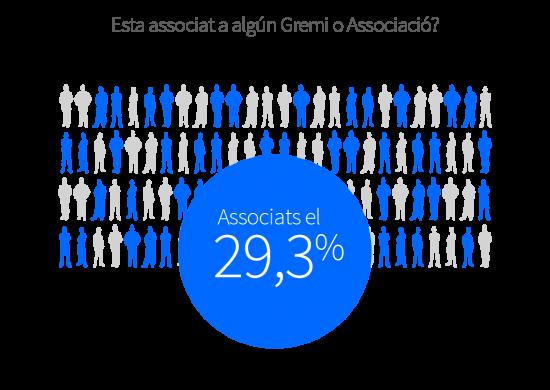 El 29,3% dels comerços està associat