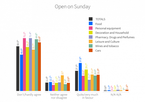 60.5% of shop managers are strongly against opening on Sundays