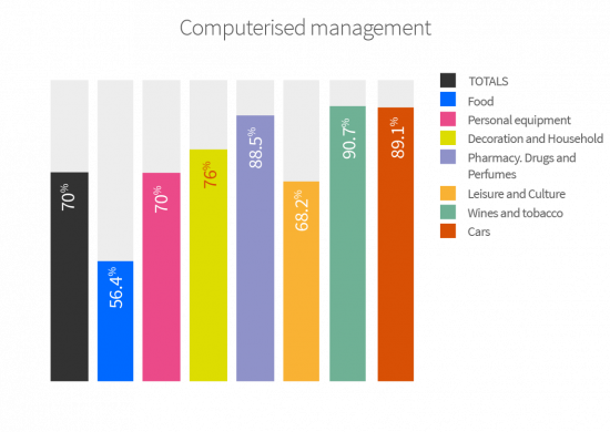 70% of commercial establishments have computerised management