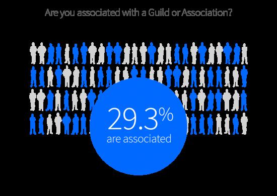 29.3% of commercial establishments belong to associations
