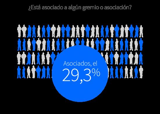 El 29,3 % de los comercios están asociados