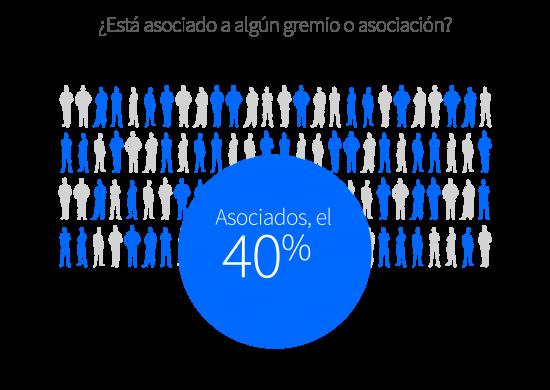 El 40% de los comercios está asociado.