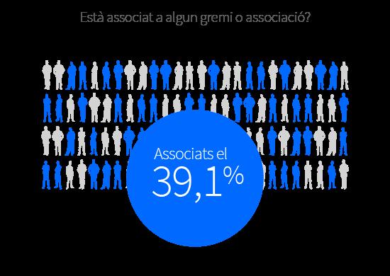 El 39,1% dels comerços està associat.