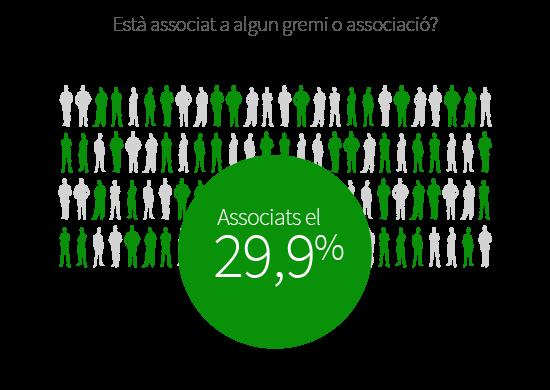 El 29,9% dels establiments del sector de restauració estan associats.