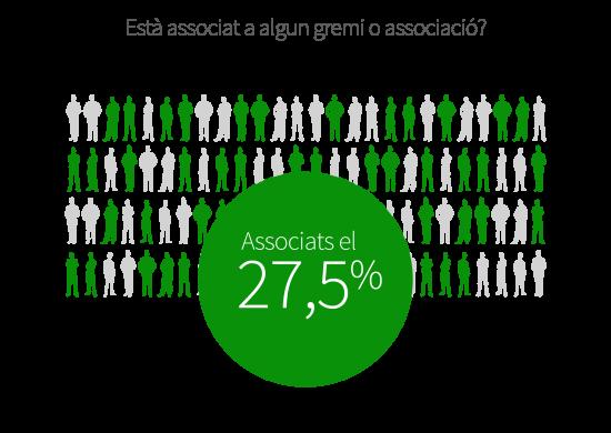 El 27,5% dels establiments del sector restauració estan associats