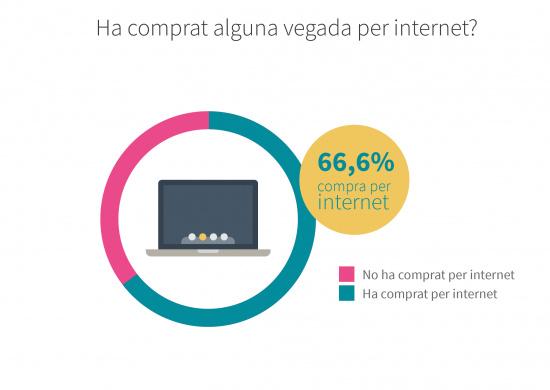 Ha comprat alguna vegada per internet?