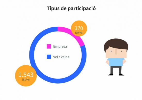 Total participació