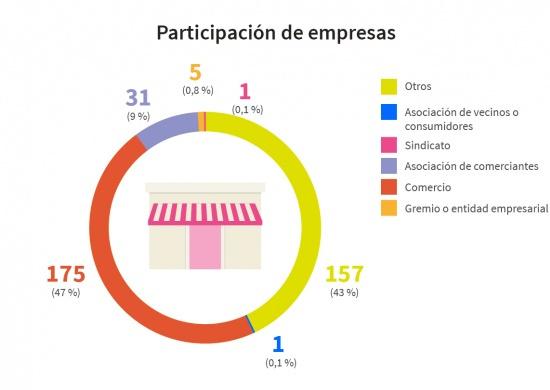 Participación de empresas