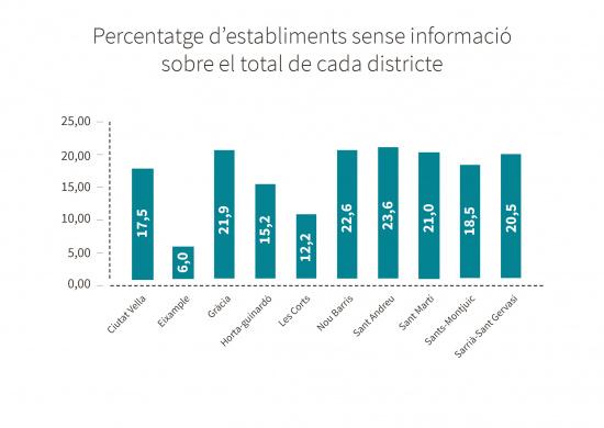 Percentatge d'establiments sense informació