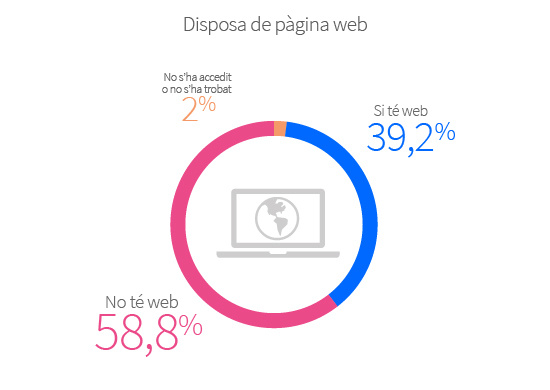 Els establiments que disposen de web sumen el 39,2%