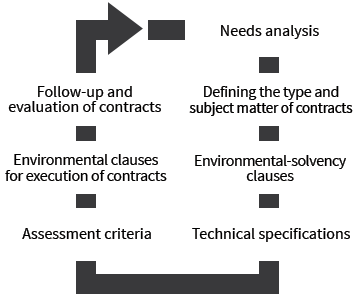 Needs analysis-> Defining the type and subject matter of contracts-> Environmental-solvency clauses-> Technical specifications-> Assessment criteria-> Environmental clauses for execution of contracts-> Follow-up and evaluation of contracts