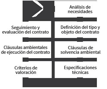 Análisis de necesidades-> Definición del tipo y objeto del contrato-> Cláusulas de solvencia ambiental-> Especificaciones técnicas-> Criterios de evaluación-> Cláusulas ambientales de ejecución del contrato-> Seguimiento y evaluación del contrato