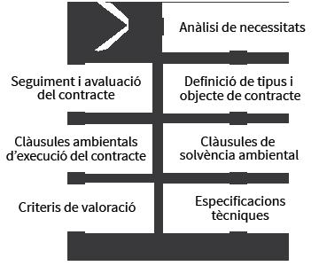 Anàlisi de necessitats->Definició de tipus i objecte del contracte-> Clàusules de solvència ambiental-> Especificacions tècniques-> Criteris de valoració-> Clàusules ambientals d'execució del contracte-> Seguiment i avaluació del contracte