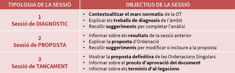 Estructura participativa - Tipologies de Sessions i Objectius de cadascuna