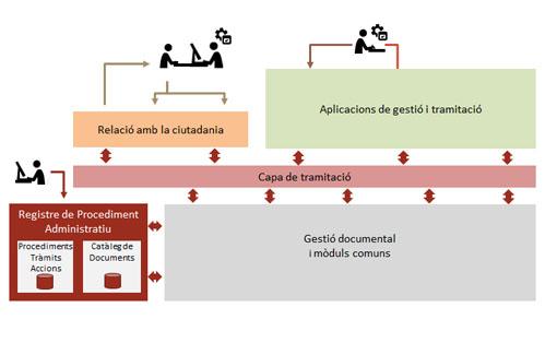 Registro de procedimientos administrativos