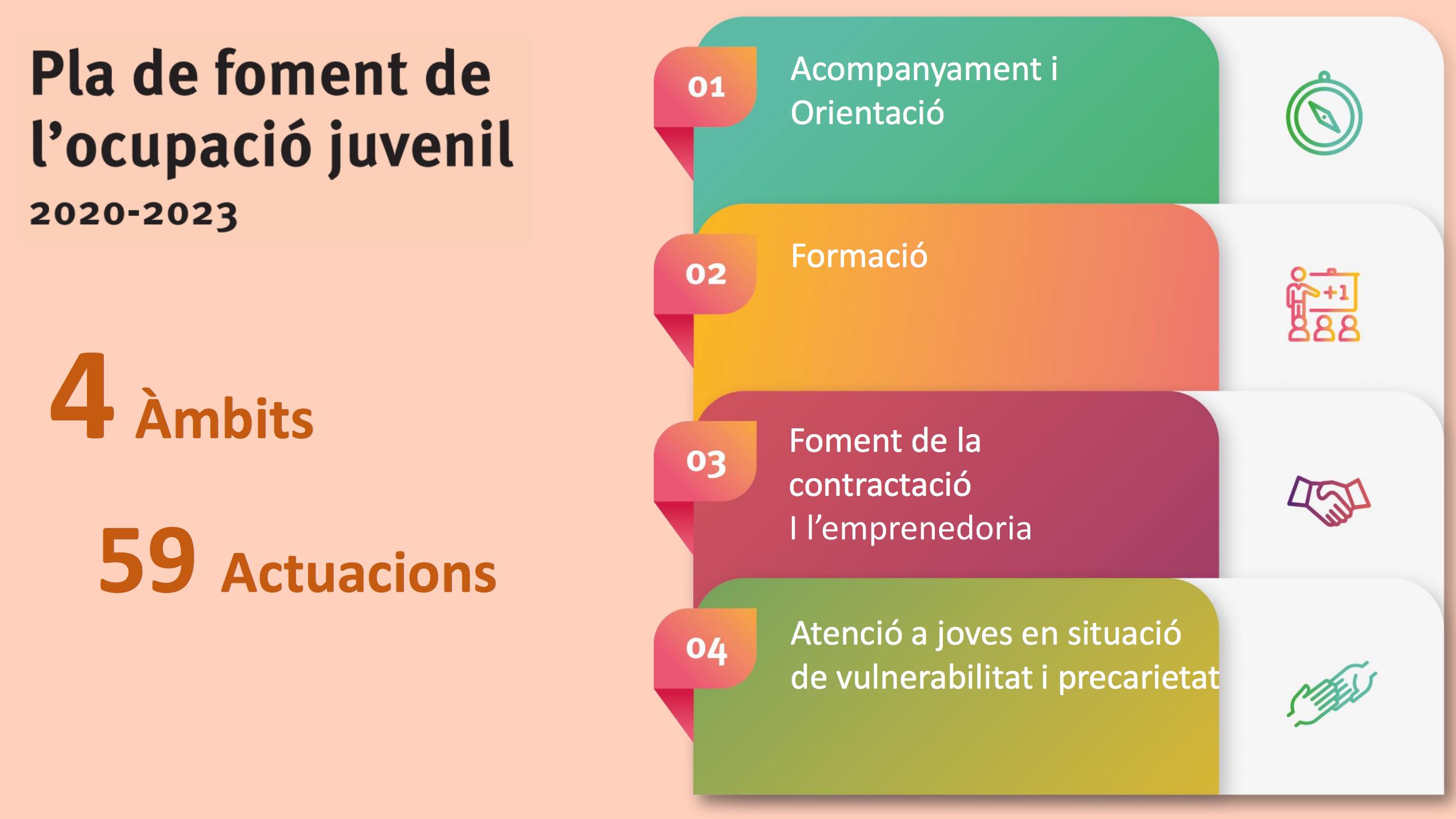 Plan de fomento del empleo juvenil 2020-2023 (Ámbitos)